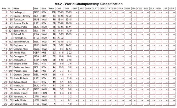 MX2 championship standing