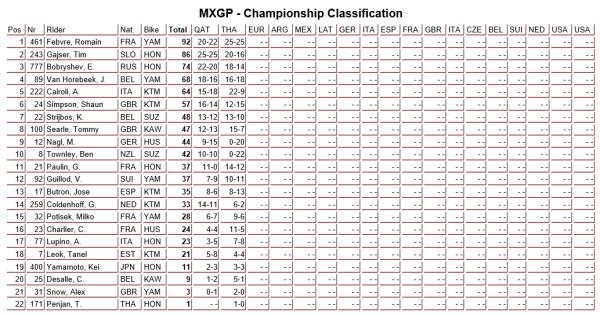 MXGP championship standing