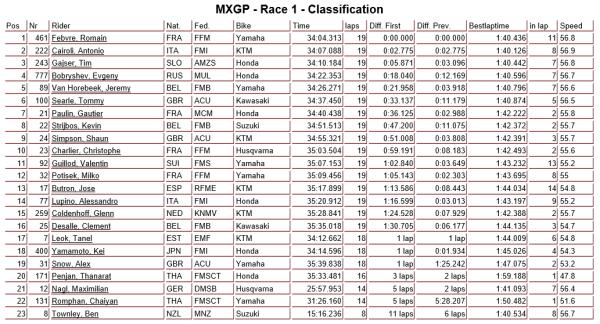 MXGP race 1